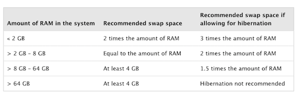 Linux: Should You Use Twice the Amount of Ram as Swap Space? - nixCraft
