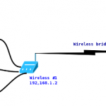 HowTo: Connect Two Wireless Router Wirelessly ( Bridge ) With Open Source Software