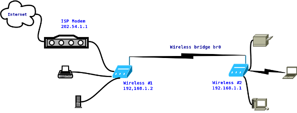 howto connect two wireless router wirelessly bridge with open rh cyberciti biz wireless video bridge diagram wireless bridge network diagram