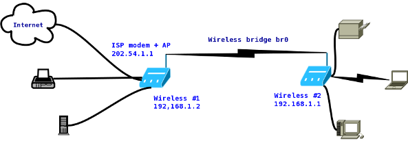 Fig.02: Access point as a wireless bridge
