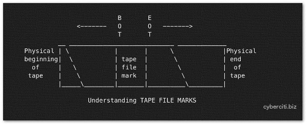 Fig.01: Tape file marks