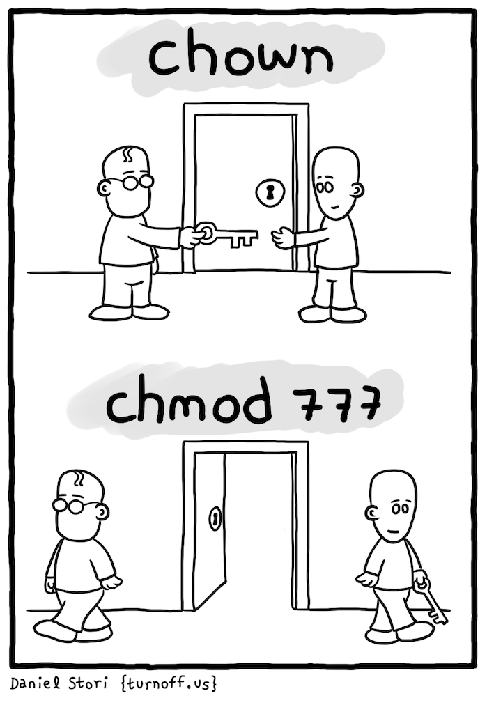 chown and chmod
