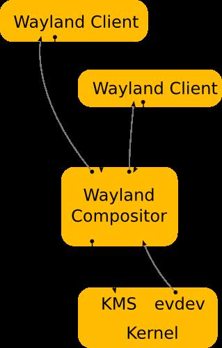 Wayland Architecture