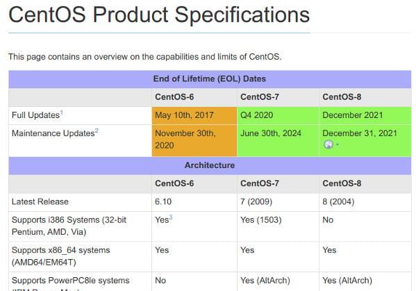 CentOS Linux 8 End of Lifetime EOL Dates