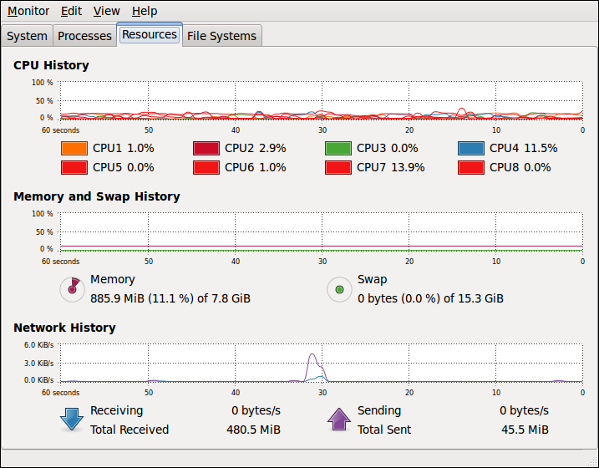 Fig.04: Linux See Memory Usage With GUI System Monitor Tool