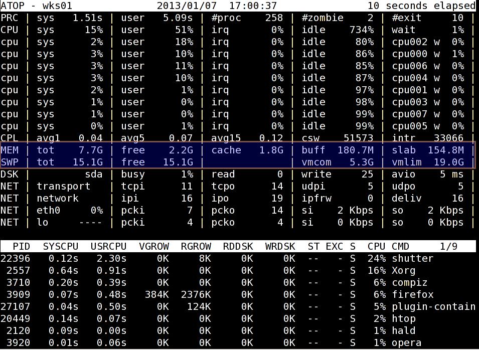 Fig.02: Linux Check Amount Of Memory With atop Command