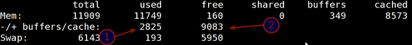 Understanding Free Command Output