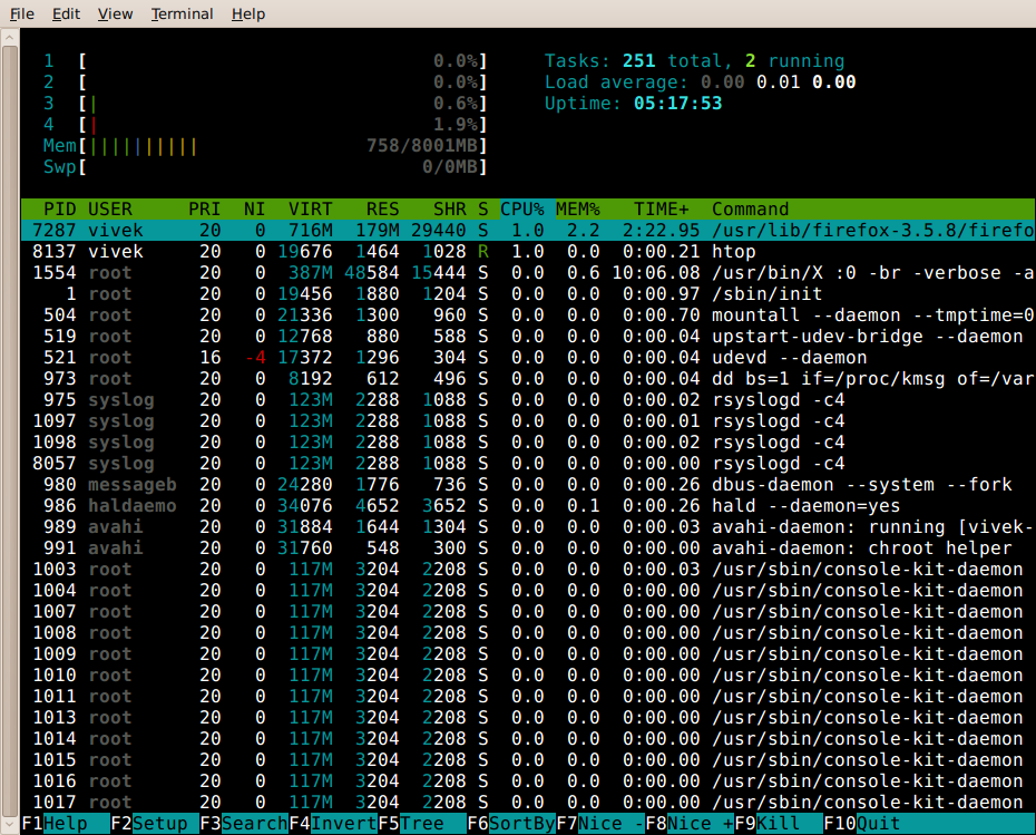 Fig.03 htop , Interactive Linux / UNIX process viewer