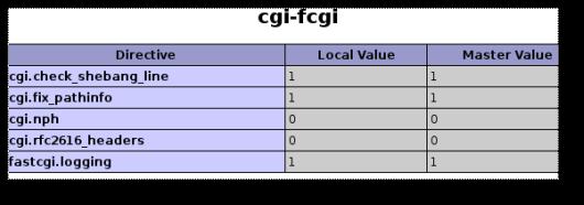 FreeBSD PHP5 mod_fcgi