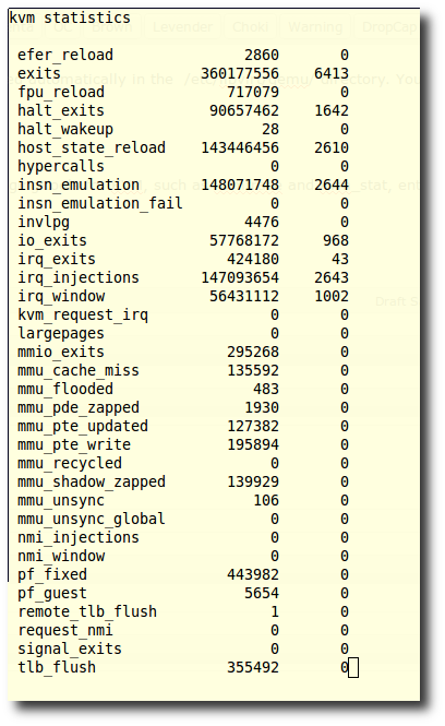 Fig.02: Getting stats about KVM with kvm_stat