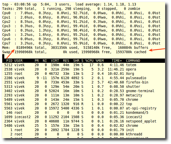 Fig.01: Display Linux RAM Size with the top commad