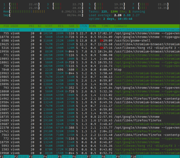 find out what processes are running in the background on linux