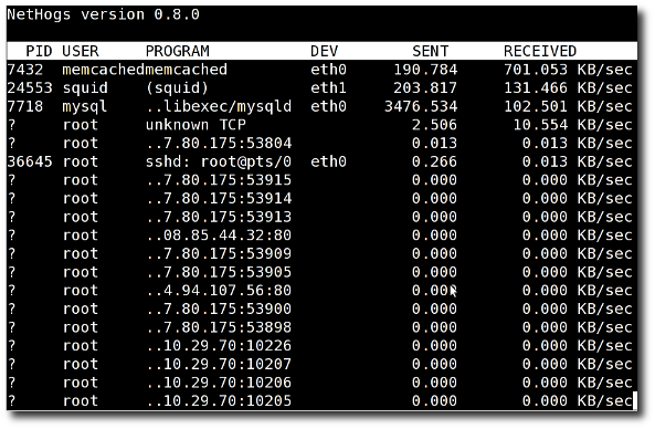 Fig.02: Linux See Bandwidth Usage Per Process With Nethogs Tool On My Centos/Rhel box