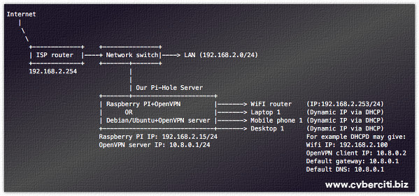 How to pair Pi-hole with an OpenVPN to block ads and