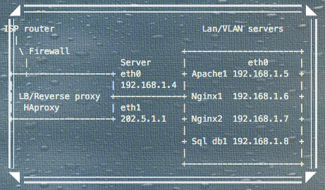 Fig.01: HAproxy LB and log the real user's IP in Nginx log file instead of the proxy server