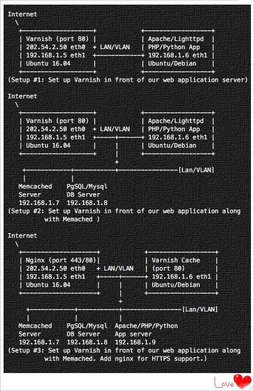 Fig.01: Set up Varnish cache with various options