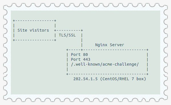 How to secure configure Nginx with Let's Encrypt on CentOS RHEL 7
