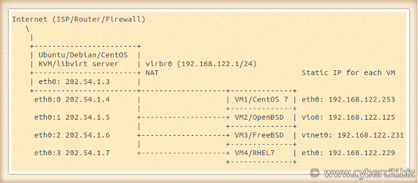 Sample setup KVM libvirt Forward Ports to guests with UFW Iptables