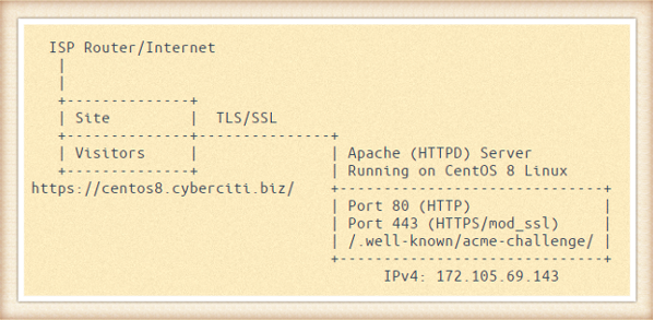 Apache with Let's Encrypt Certificates on CentOS 8