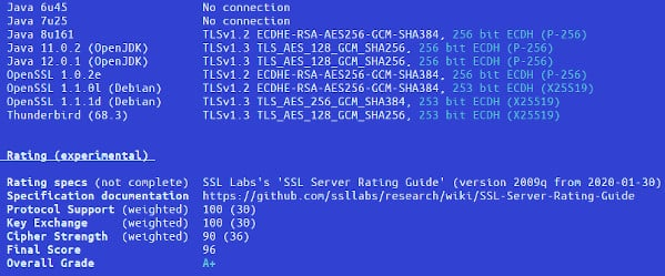 Cloudflare DNS with acme.sh