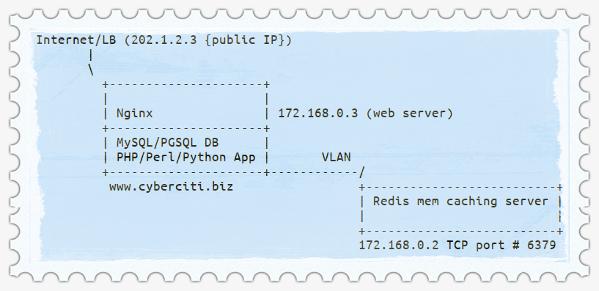 Sample Redis Server Setup with Nginx and PHP app