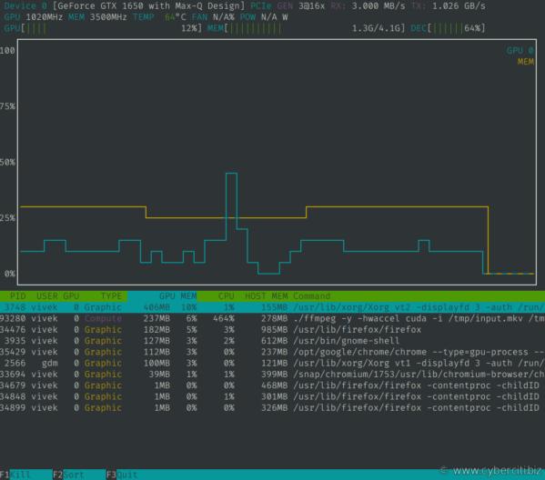 Procesamiento de video acelerado por GPU con monitoreo ffmpeg con nvtop