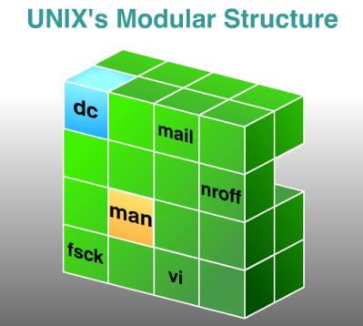 UNIX Cubes
