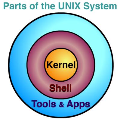 UNIX Parts