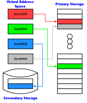 Linux understanding and tuning Virtual Memory