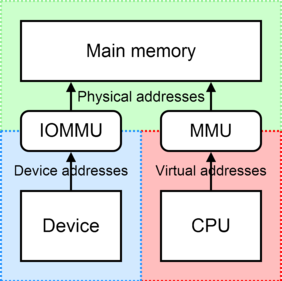 Comparison of the I/O memory management unit (IOMMU) to the memory management unit (MMU).