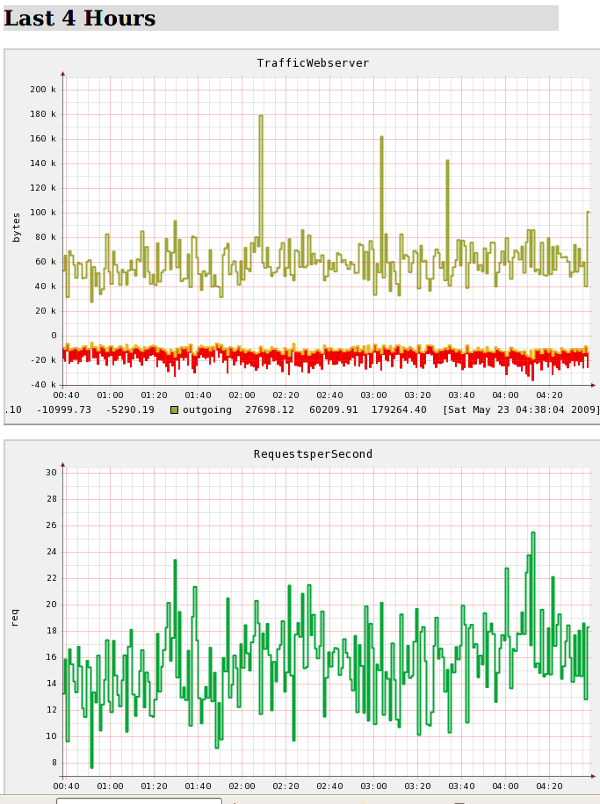 Fig.01: Lighttpd WebServer Statistics For Last 4 Hours