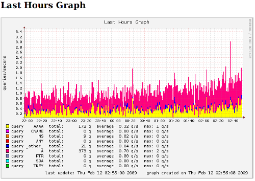 BIND DNS Queries - bindgraph in action