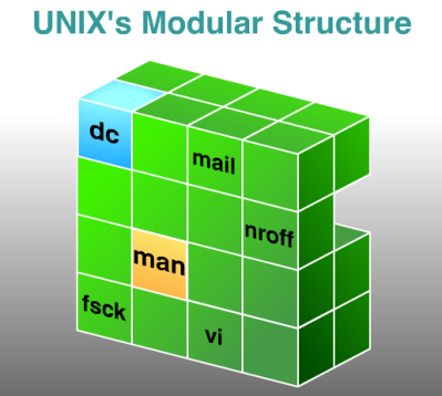 Unix History – Understand where and how Unix developed