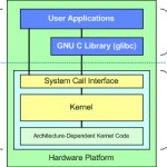 Understanding the Linux kernel – Anatomy of the Linux kernel