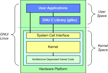 Introduction to the Linux kernel - The fundamental architecture of the GNU/Linux operating system