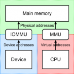 Linux kernel enable the IOMMU –  input / output memory management unit support