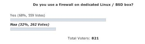 POLL RESULTS: Do you use a firewall on dedicated Linux / BSD box?
