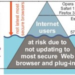 Firefox Leads Web Browser Security War