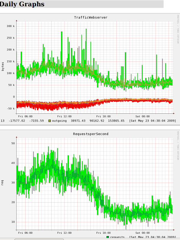 Fig.02: Lighttpd WebServer Statistics - Daily Graphs